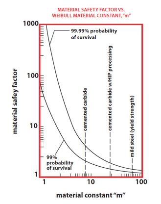 Weibull-Chart